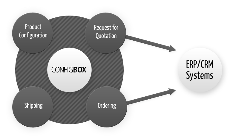 Integration of ConfigBox